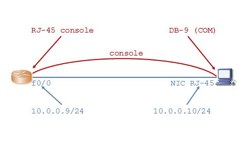 lab cấu hình router cơ bản p1