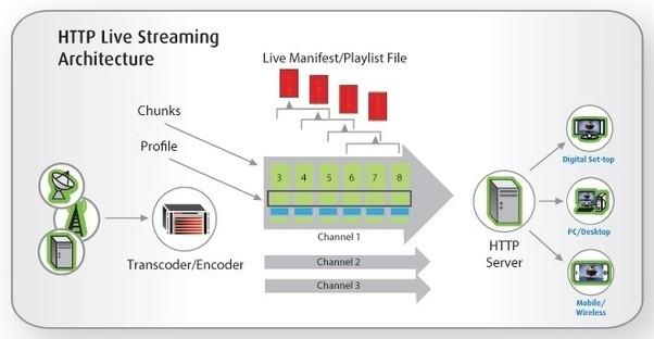 Tổng quan hệ thống HTTP Live Streaming Video - Technology Diver