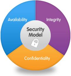 cia model an ninh mạng