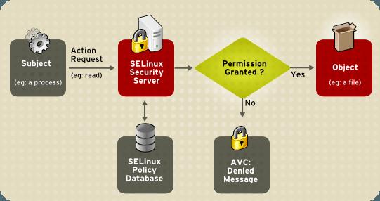 selinux flow