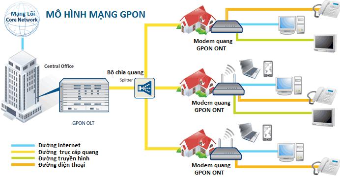 công nghệ gpon