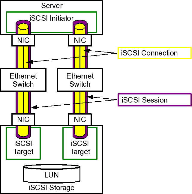 iscsi session