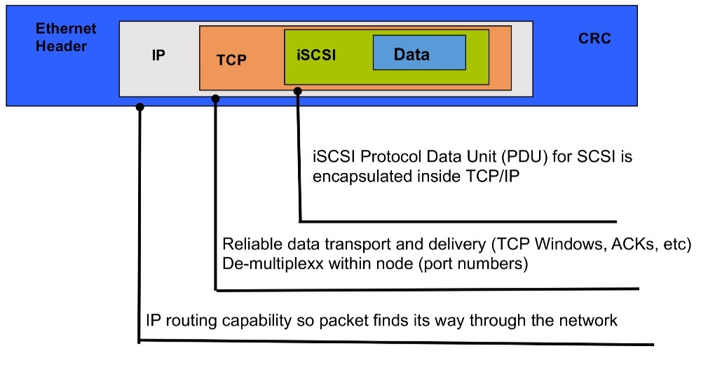 iscsi tcp ip