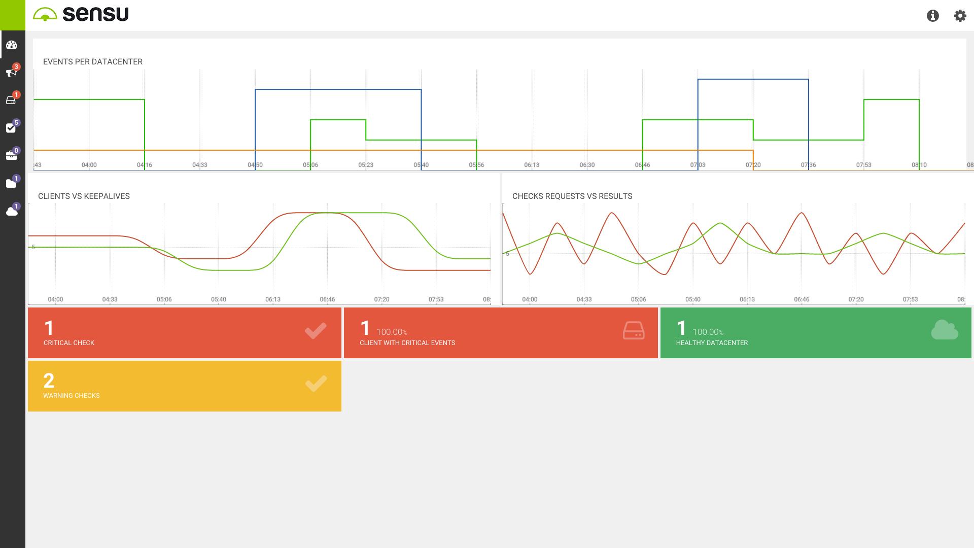 sensur core graph
