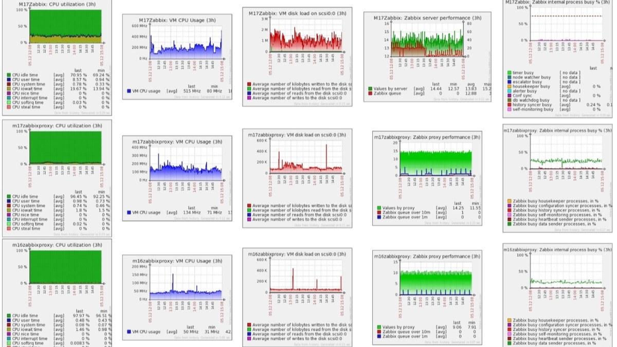 zabbix graph