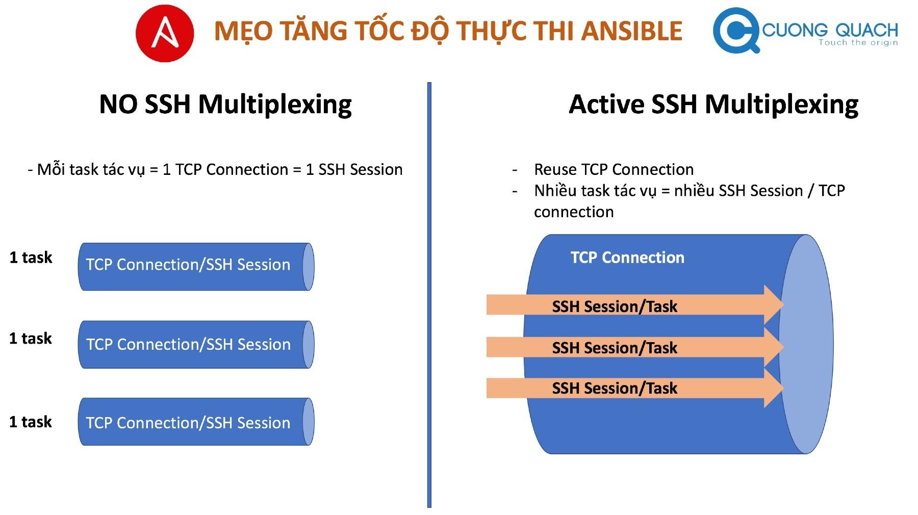 tăng tốc độ ansible - ssh multiplexing