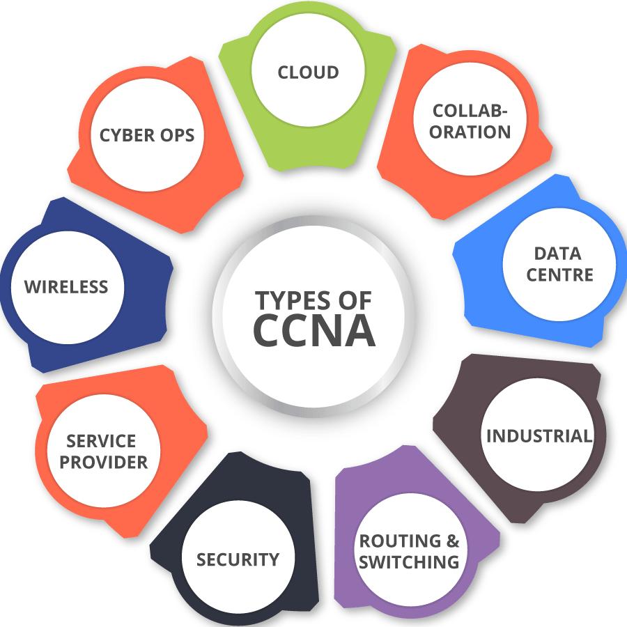 ccna type