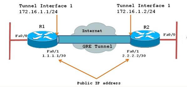 Cấu hình GRE Tunnel giữa 2 máy chủ Linux - Technology Diver