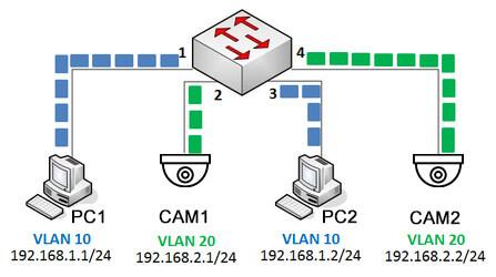 Hướng dẫn cấu hình VLAN Tagging trên Linux Interface - Technology Diver