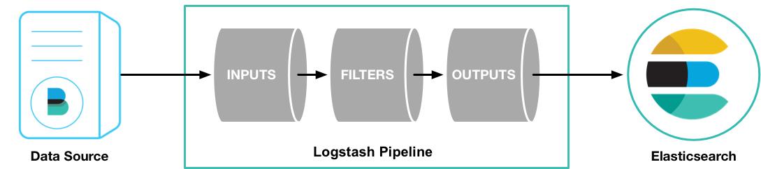 logstash pipeline
