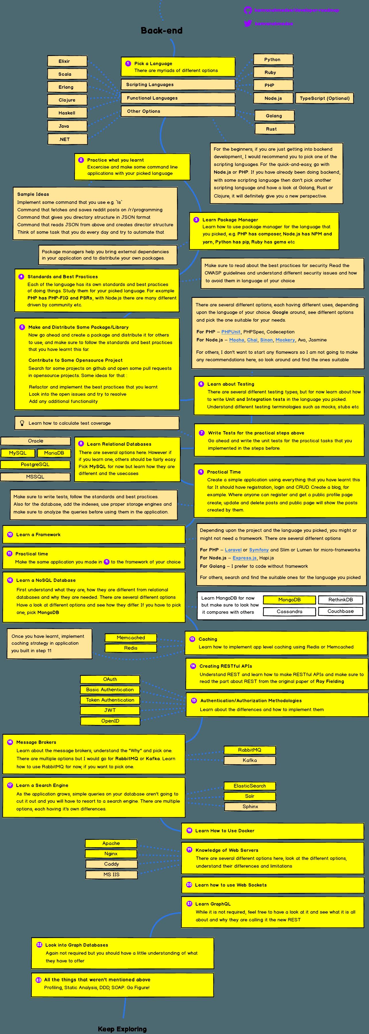 Lộ trình học Backend Web Developer 2018