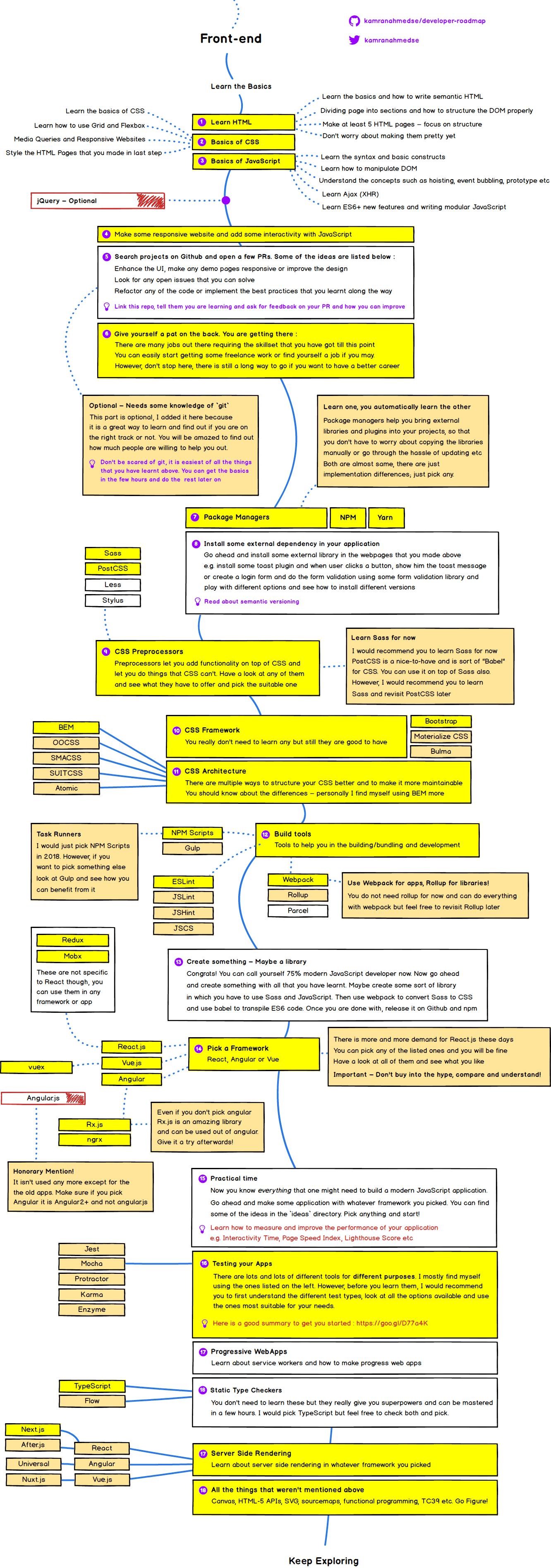 Lộ trình học Front-end Web Developer 2018
