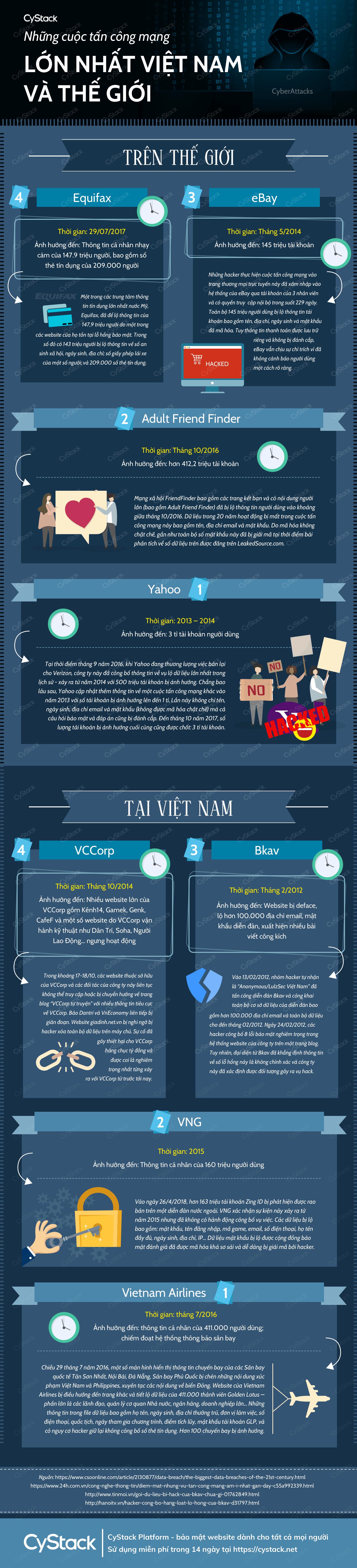 Infographic Các cuộc tấn công mạng lớn nhất