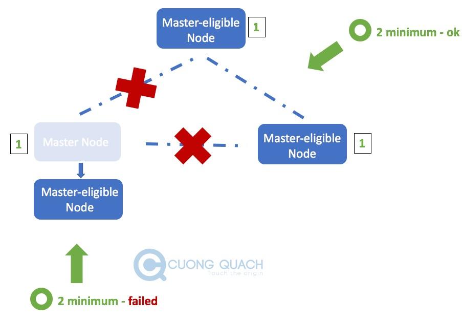 minimum master node - 2