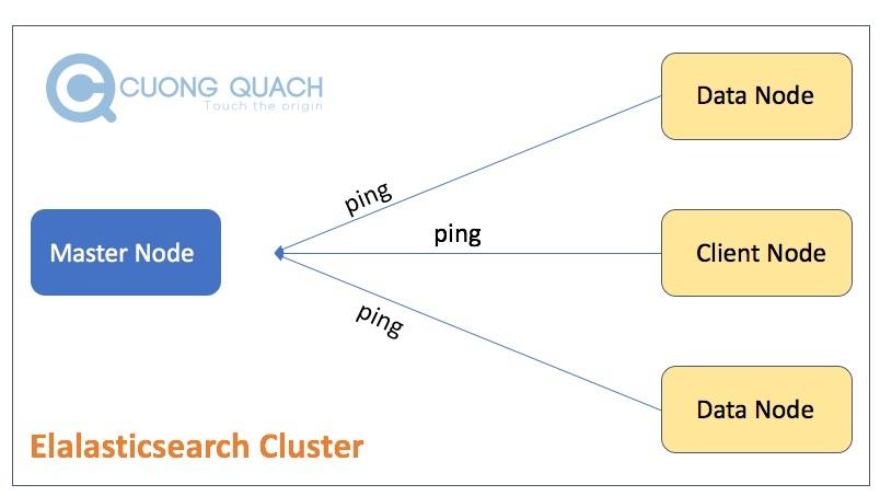 các node khác ping master node trong es cluster