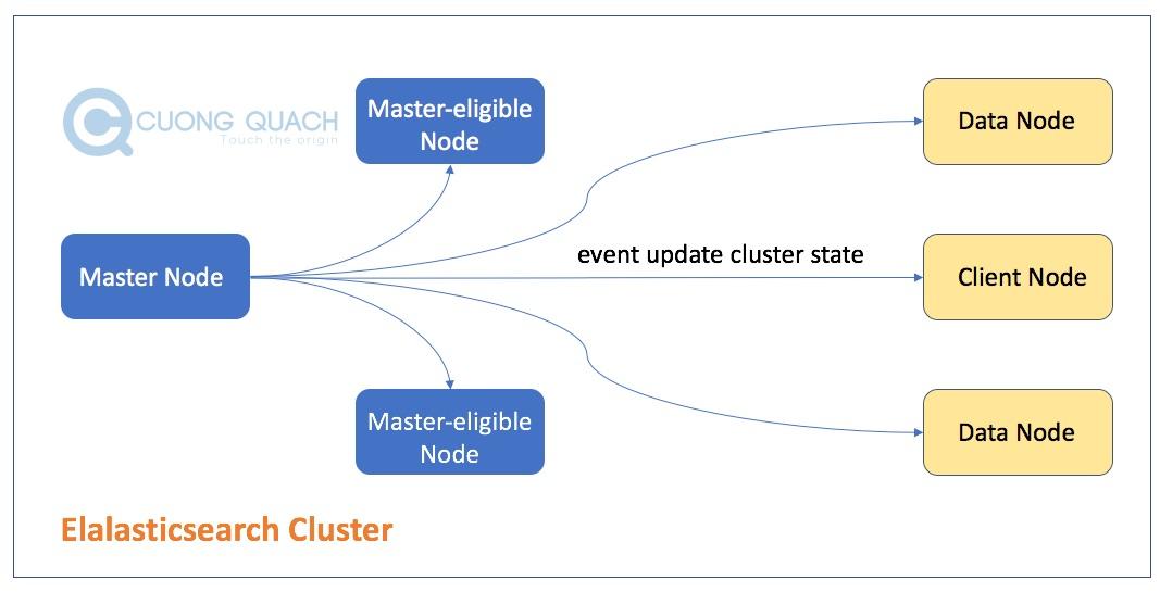 master node cập nhật trạng thái cluster