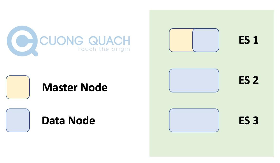 mô hình master node - 1