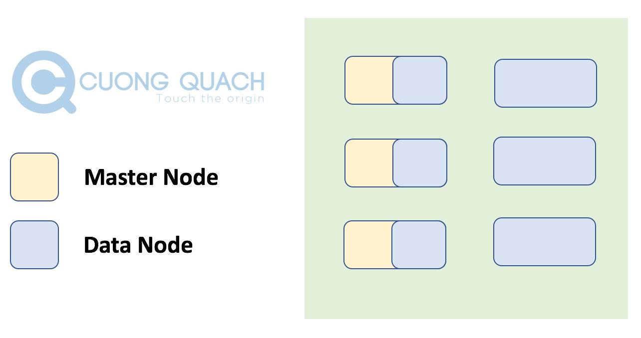 mô hình master node 2