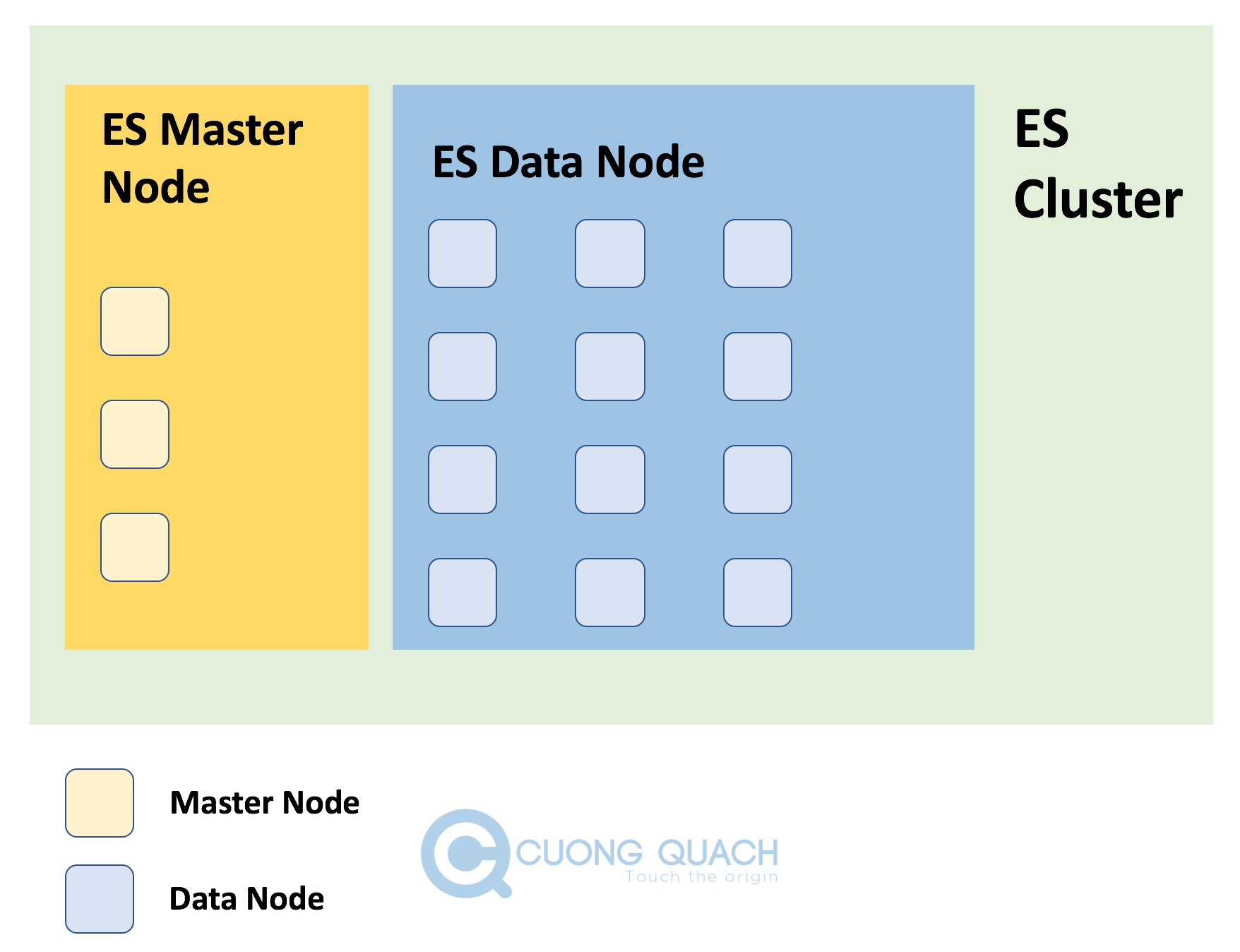 mô hình master node 3