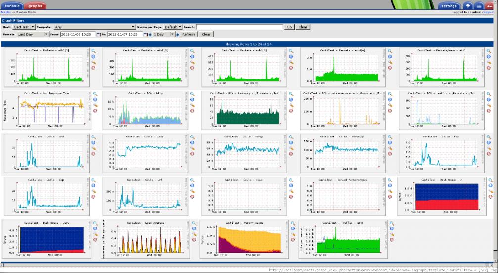 công cụ monitor cacti