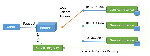 ví dụ service registry