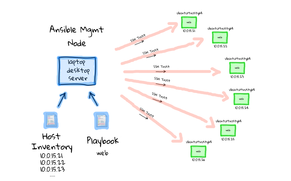 ansible topology