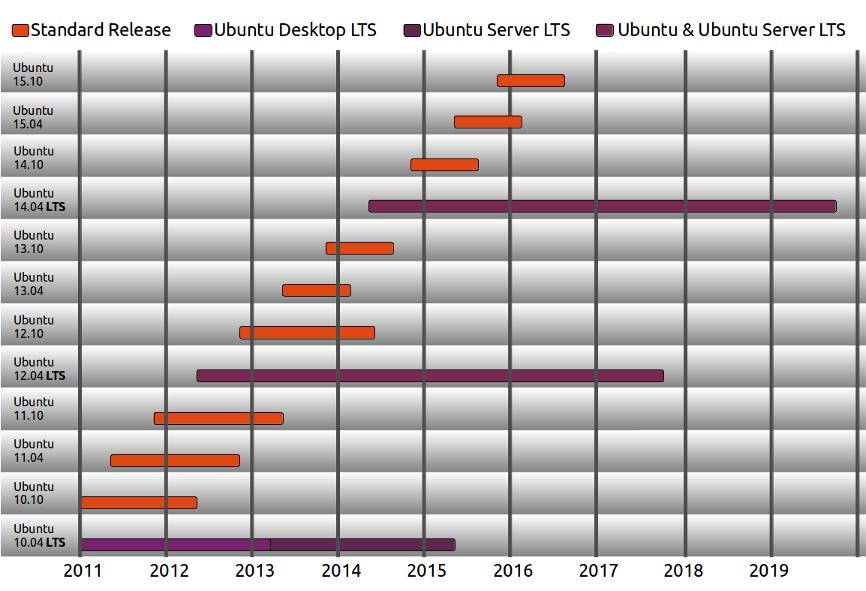 vòng đời ubuntu lts
