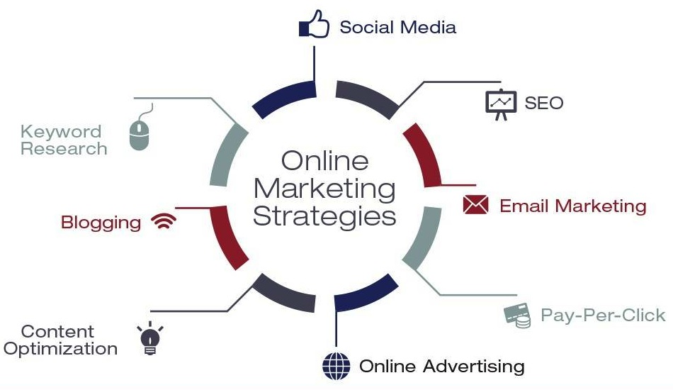 chiến thuật marketing online