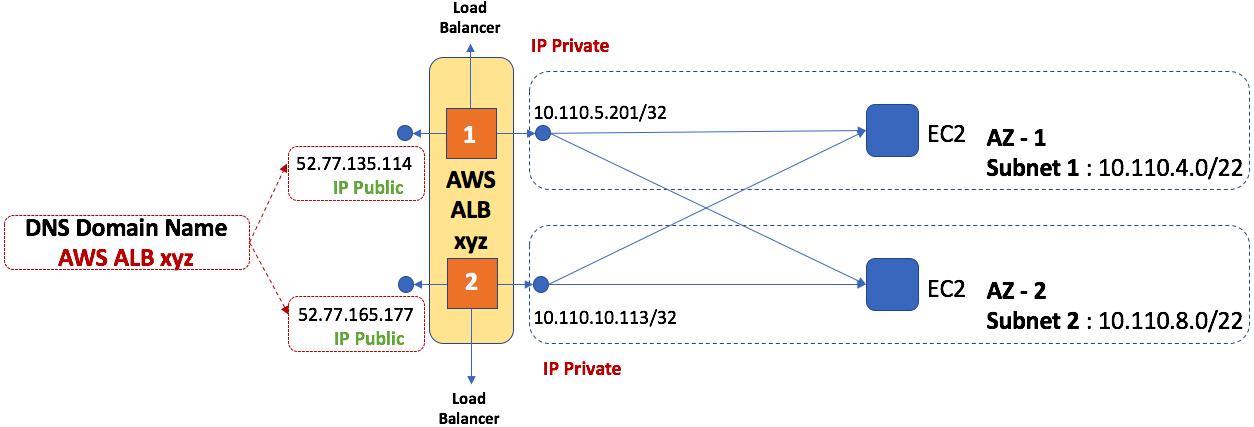 kiểm tra aws alb - 3