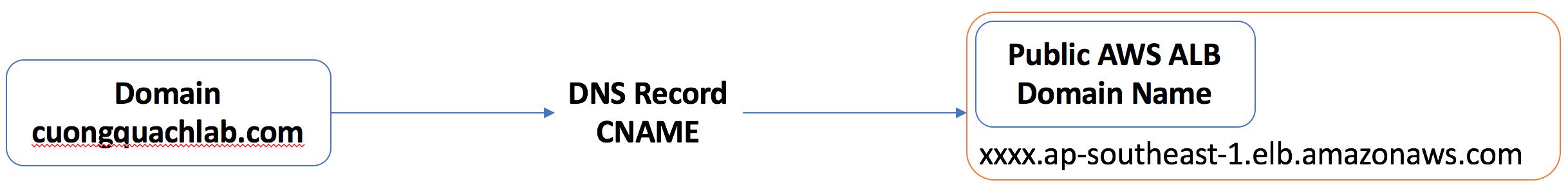 cấu hình dns record cname domain aws alb