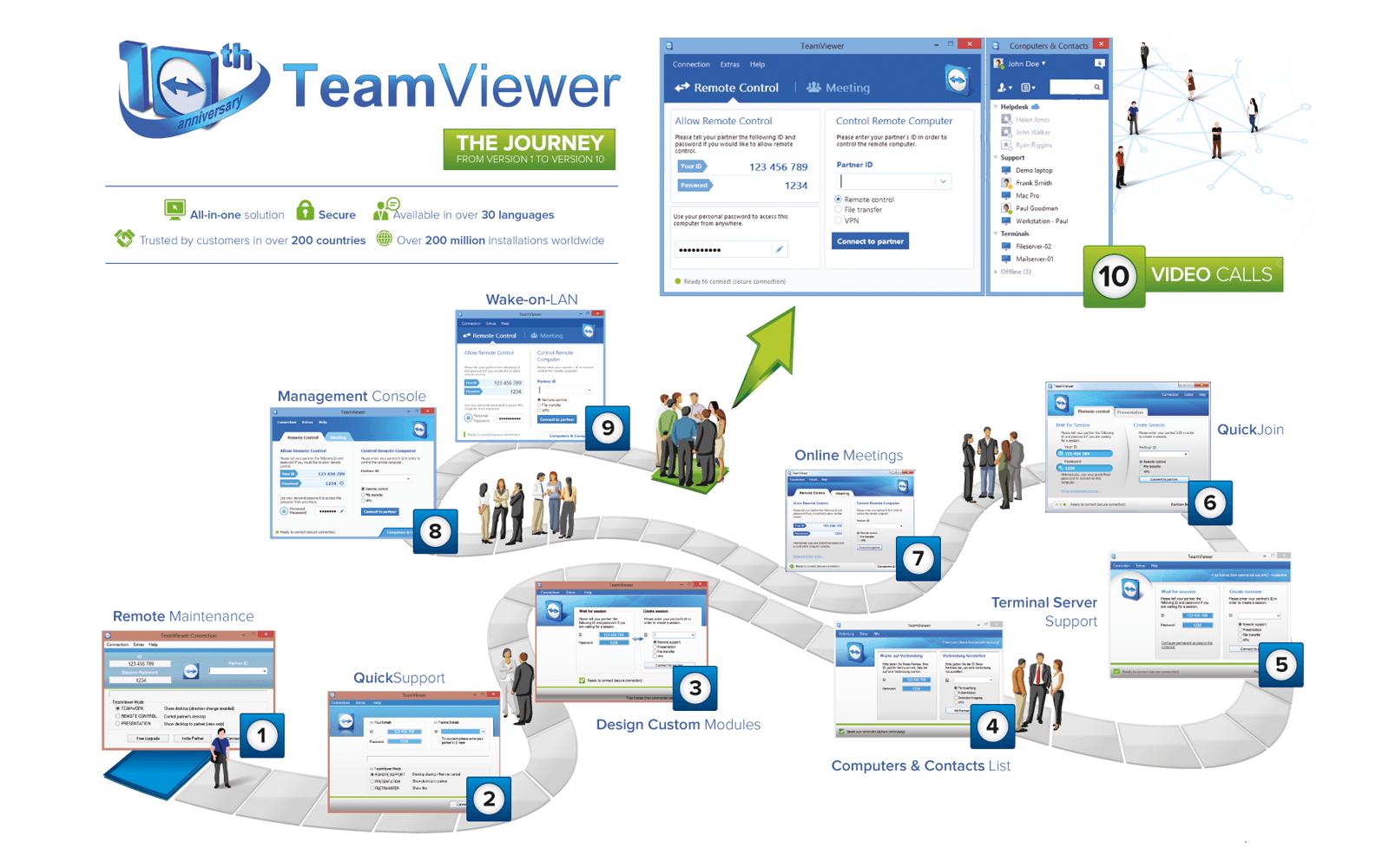 Vài đánh giá về TeamViewer