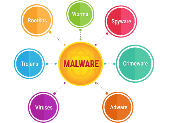 Các loại Malware phổ biến