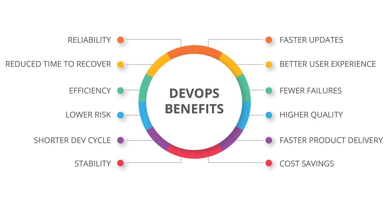 lợi ích của devops