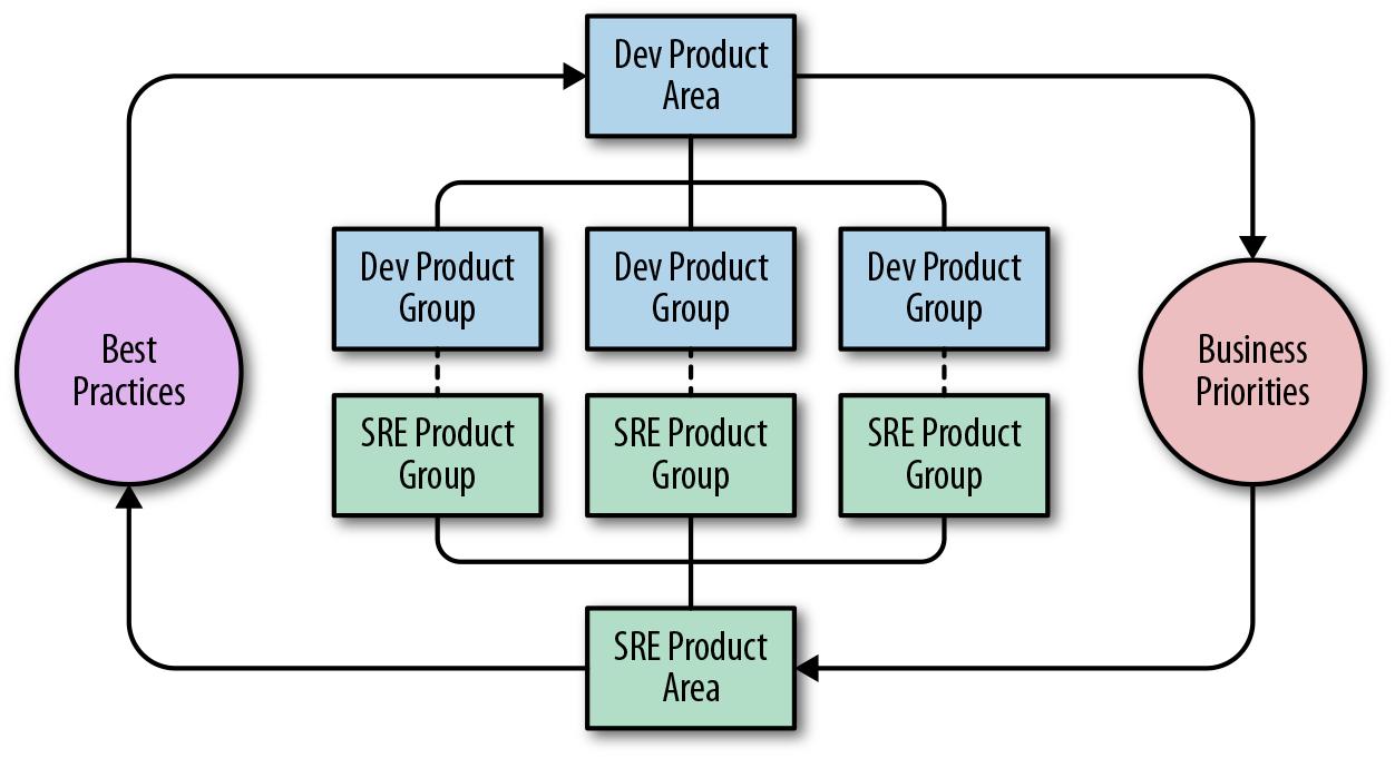Chọn mô hình SRE phù hợp