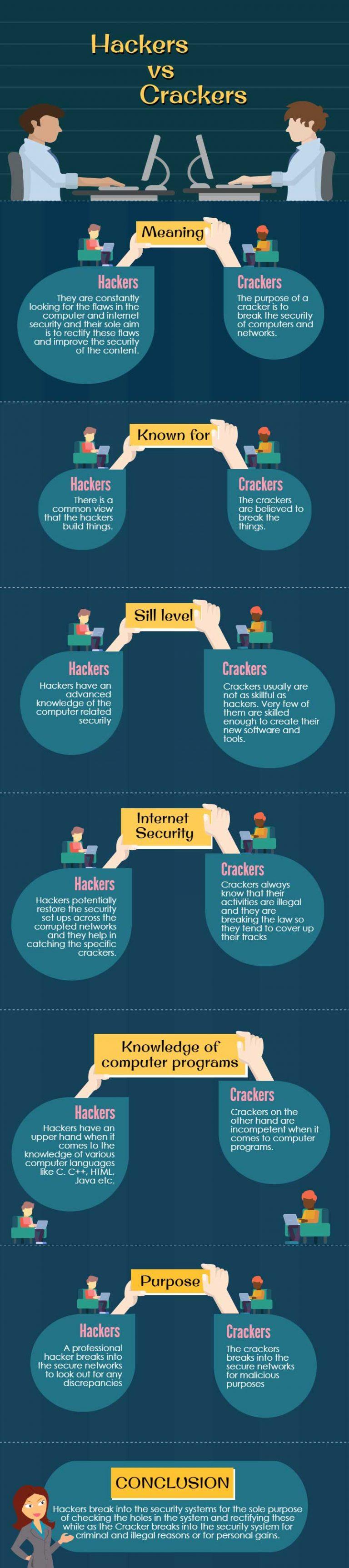 So sánh Hacker mũ trắng và Cracker