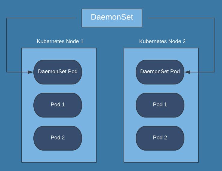 DaemonSet trong Kubernetes là gì ?