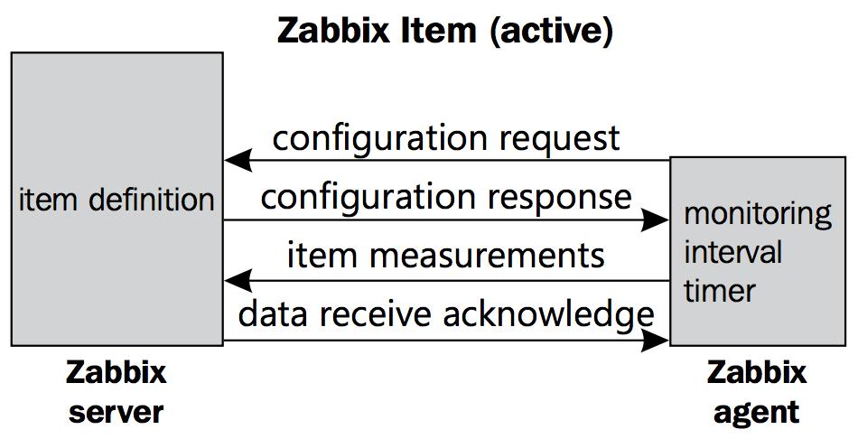 zabbix-agent-active