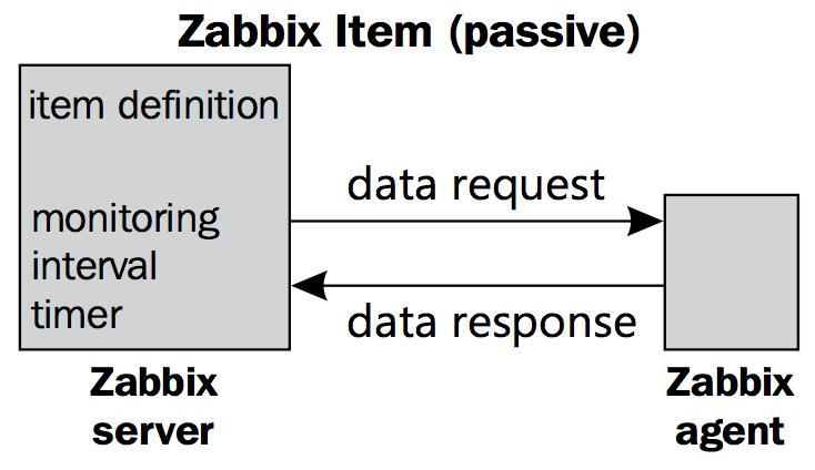 zabbix-agent-passive