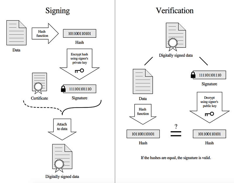digital-signature-process