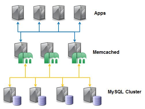 memcached_layer1