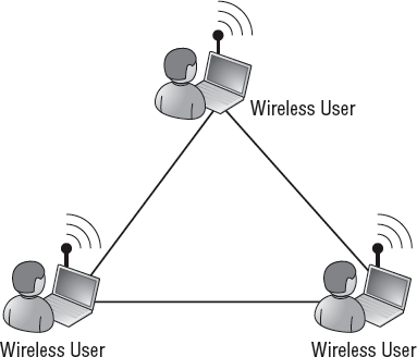 adhoc-wireless-diagram