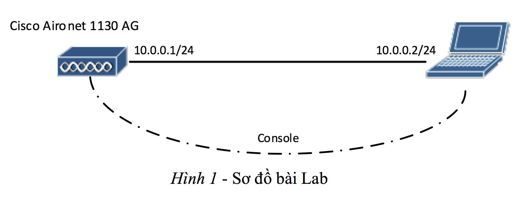 wireless-lab1-h1
