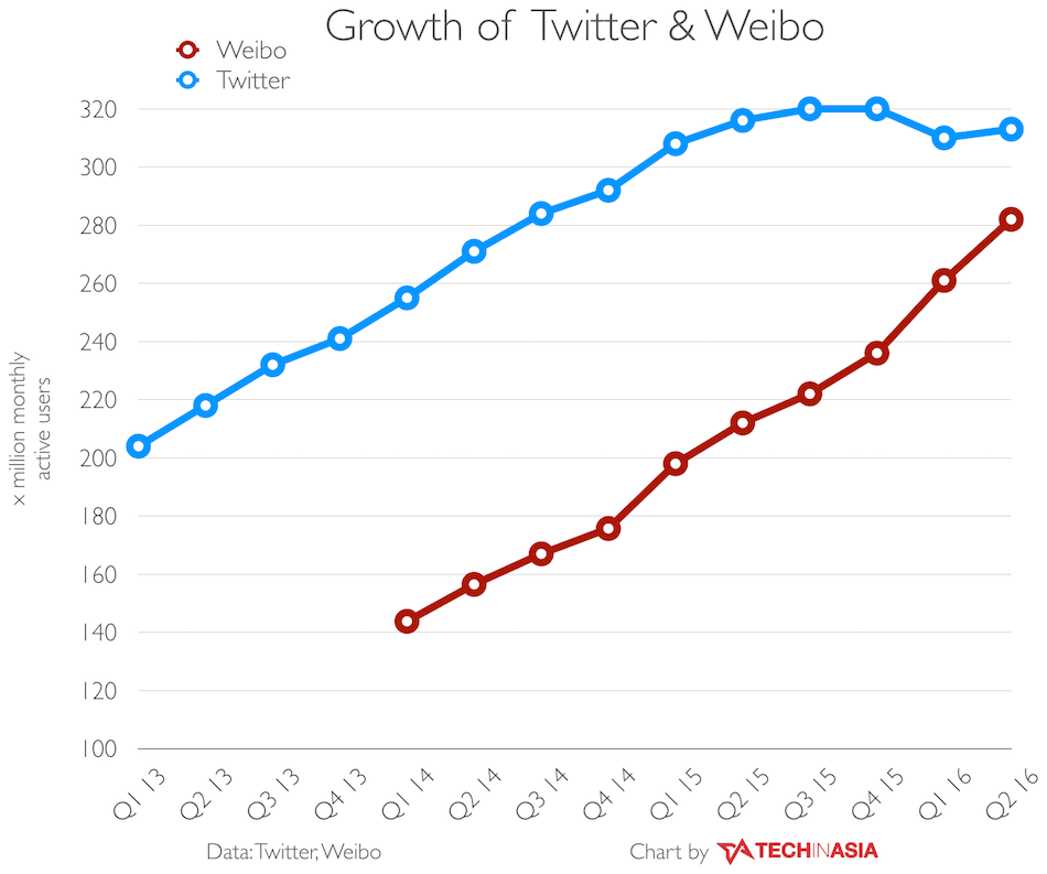 twitter-weibo-analytics-comparing