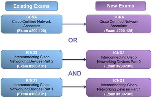 cisco-change-code-exam