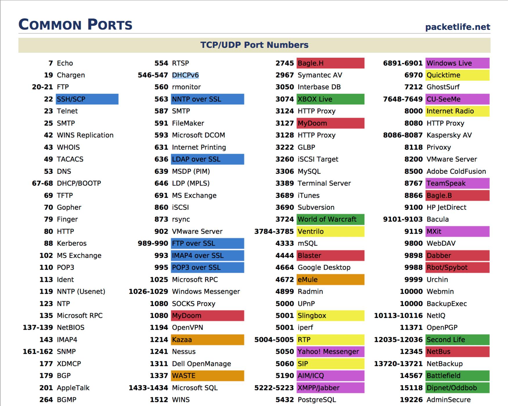 Các port dịch vụ phổ biến part1.