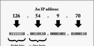 IP_Address_Concept