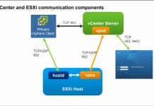 vmware vcenter giao tiếp esxi