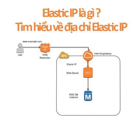 elastic ip là gì ?