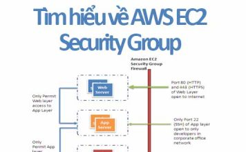 tìm hiểu ec2 security group