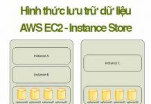 instance store aws ec2